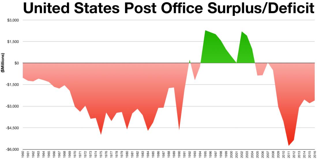 USPS_Surplus-Deficit.png