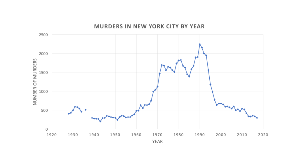 1024px-NYC_murders2.png